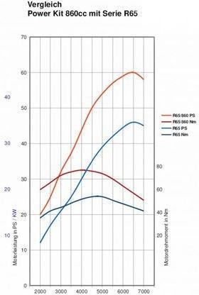 Hornig / ホーニグ Power Kit 860cc | 1100870